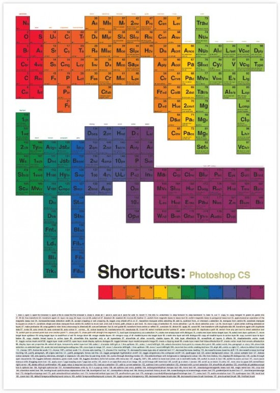 periodic_table_adobe_shortcuts