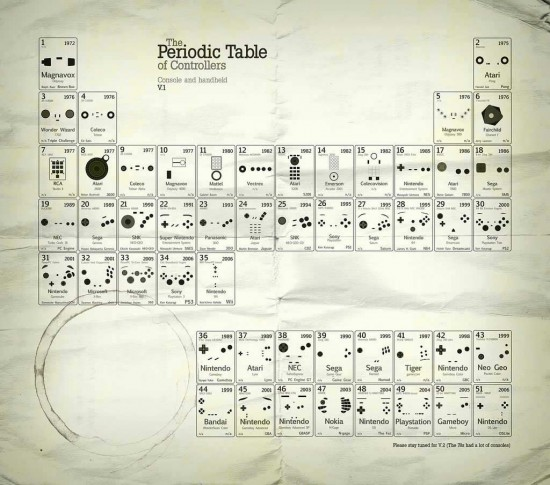 periodic_table_game_controllers