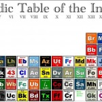 13 Awesome and Geeky Periodic Tables