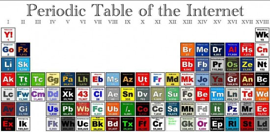 periodic_table_internet
