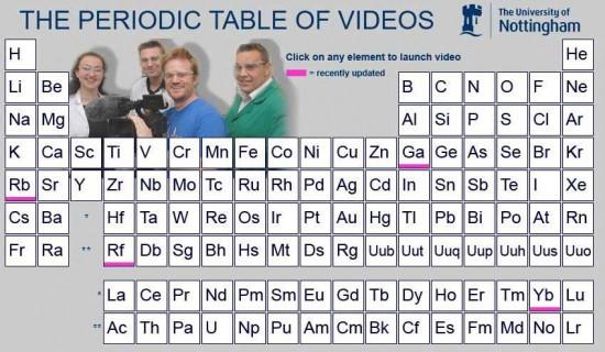 periodic_table_videos