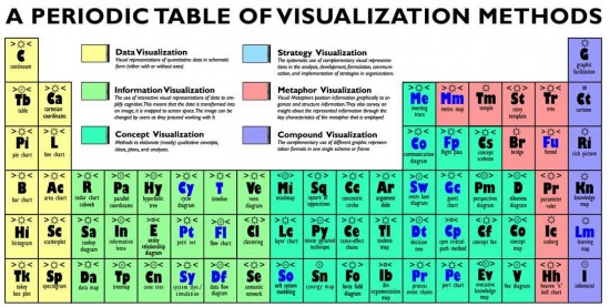 periodic_table_visualization_methods