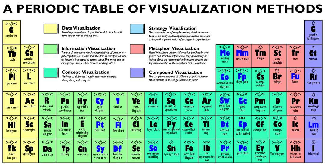 13 awesome and geeky periodic tables periodic table of visualization methods periodictablevisualizationmethods urtaz Image collections