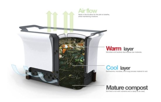 Tupperware Eco Friendly composter