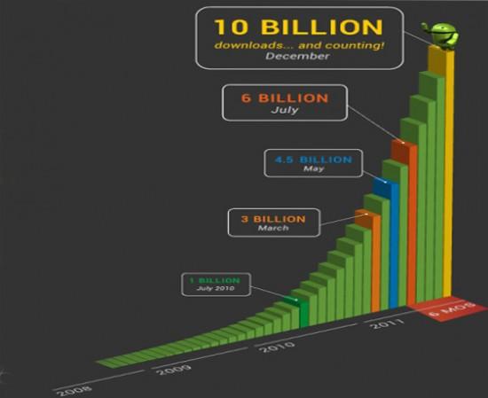 Google Play Growth History