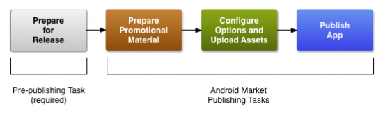 publishing_android_market