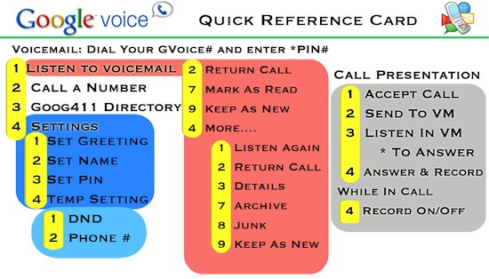 google voice reference