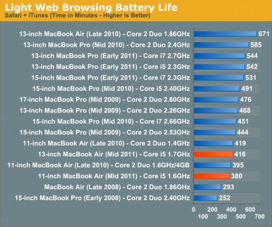 macbook browsing battery life